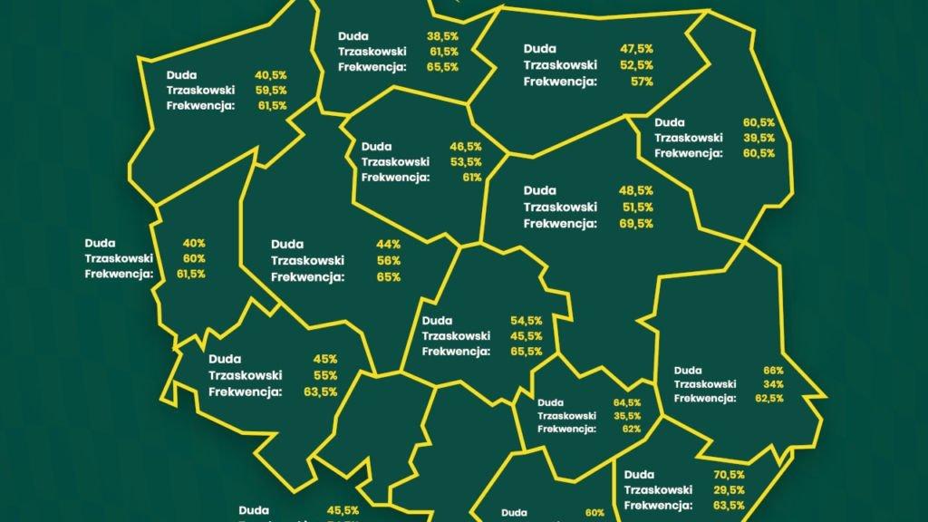 Kto wygra wybory? Analitycy: w Lubuskiem Trzaskowski z wynikiem 60% w II turze 1