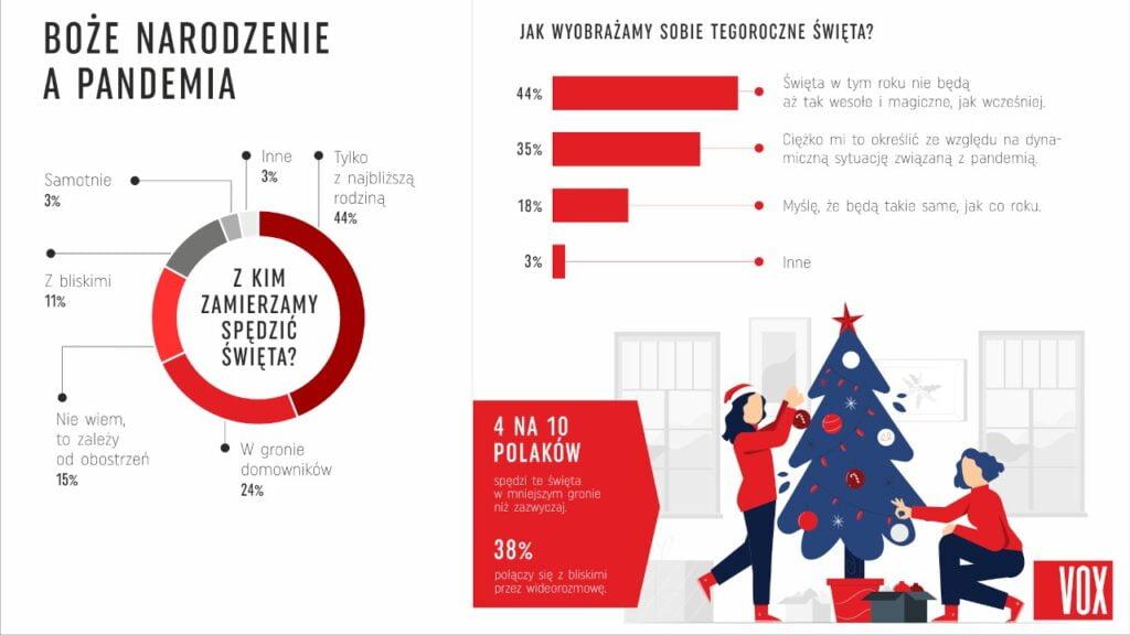Jak wyobrażamy sobie tegoroczne święta Bożego Narodzenia - raport VOX
